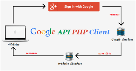 how to create login api in php