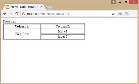 Html table datainflow for Table rowspan